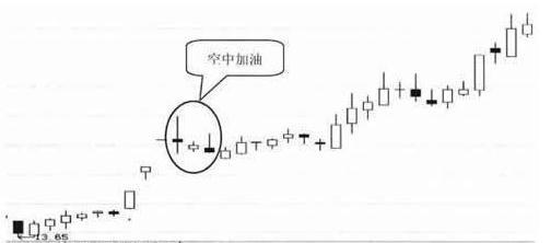"""""""空中加油""""形态出现 未来股价有望快速拉升!"""