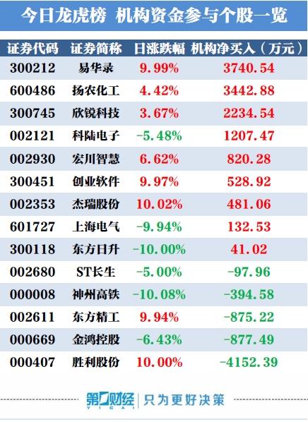 龙虎榜:机构今日买入这9股 卖出胜利股份4152万元