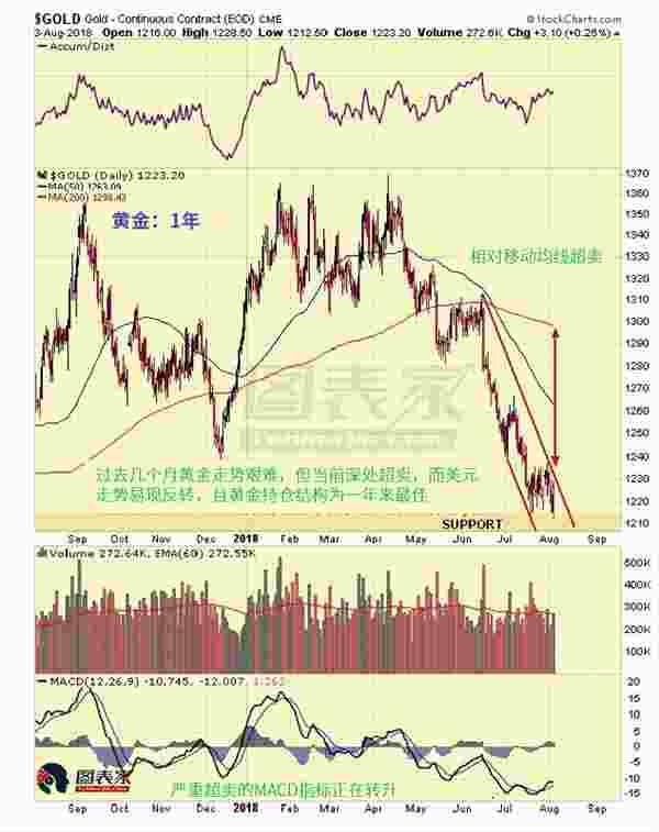 多因素显示当前买入黄金风险低,金价反弹有望-图表家