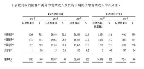 港股又迎巨无霸!中国铁塔来了 净募资534亿港