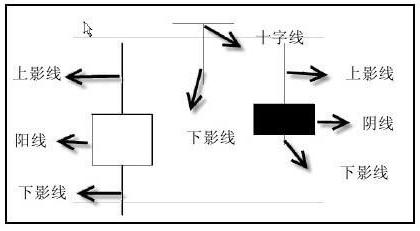 k线图怎么分析