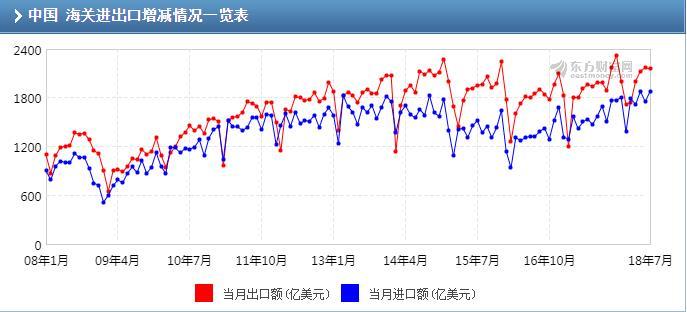 """""""7月出口同比(按人民币计)增长6% 预期5.6%"""