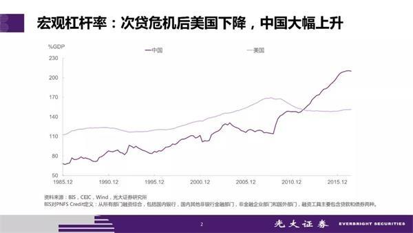 """""""宏观杠杆率 次贷危机后美国下降,中国大幅上升"""