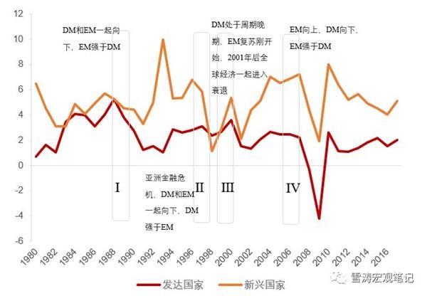 天丰证券宋:美国国债倒挂是什么时候发生的?美国经济是什么时候衰落的?