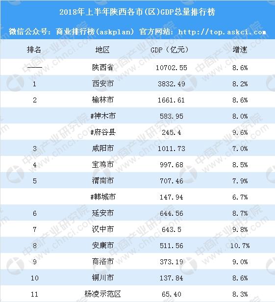 2018gdp排名_中国城市GDP排名2018排行榜:2018上半年全国29省份GDP数据排名
