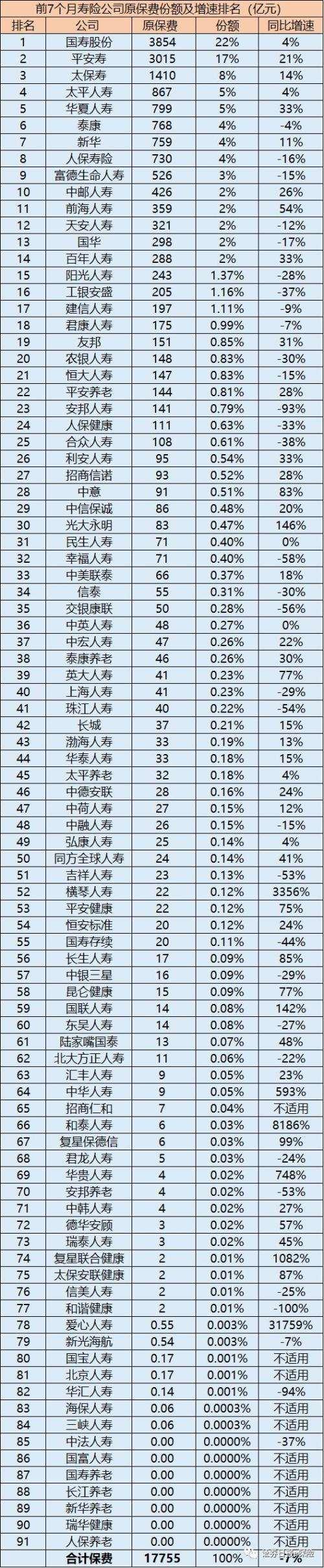 91家寿险公司最新市场份额及增速大排名出炉!