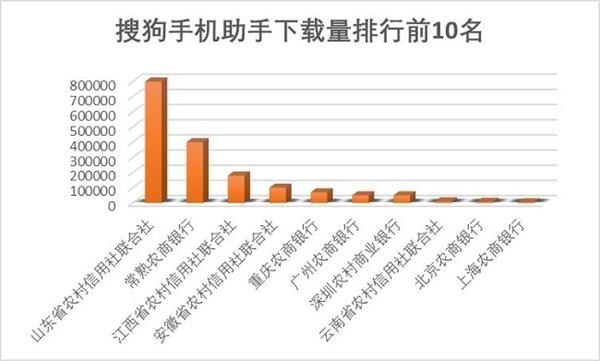 全国15家农商银行手机银行渠道监控报告:最高下载量超1600万