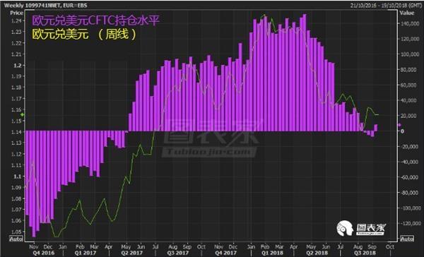 美国国债收益率走高,欧元或继续承压-图表家