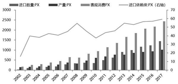 全球PTA产业链现状及未来走向分析