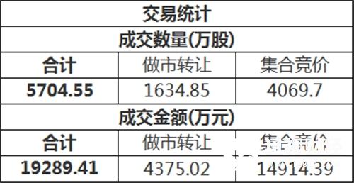 三板做市(899002)今日以766.63点平开后进行调整,最终收报764.80点,全天上涨0.02%,成分股全天成交2600万。新三板总成交额1.93亿元。