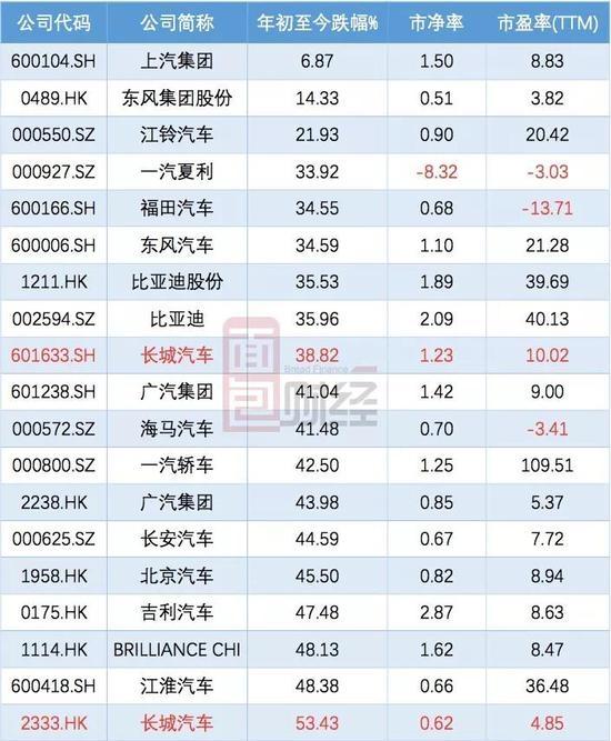 长城汽车公布8月产销快报 今年前8个月销售同比下滑2.24%