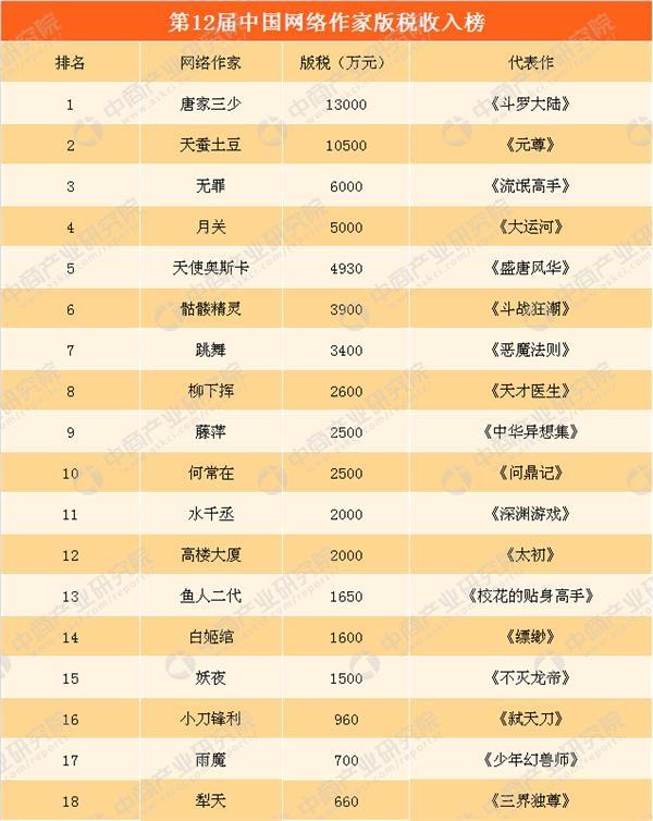 2019作家收入排行榜_编剧作家富豪榜出炉 数据统计方式遭质疑
