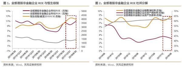 TF证券:港股净利润率提高,利润增速放缓