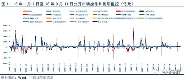 中信证券:流动性收紧预期加强 货币政策要转向偏紧吗?