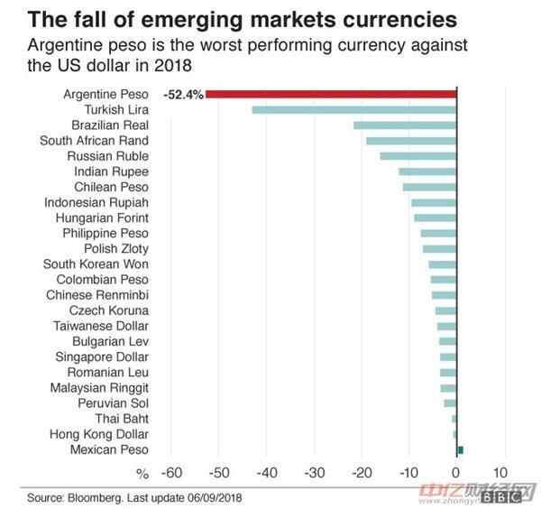 阿根廷央行称至少到12月都将维持利率在60%!比索应声下跌