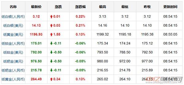 9.12今日黄金价格走势分析