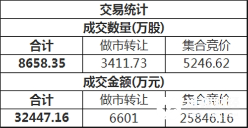 三板做市(899002)今日以764.69点平开后进行调整,最终收报764.64点,全天下跌0.02%,成分股全天成交3809.86万。新三板总成交额3.24亿元。