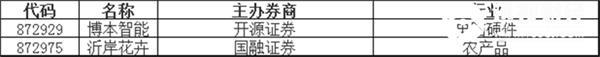 新股挂牌:博本智能、沂岸花卉