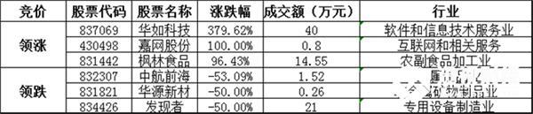 竞价交易方面,成交金额2.58亿元。其中,华如科技收涨379.62%,领涨协议转让股,嘉网股份、枫林食品涨幅居前;中航前海、华源新材、发现者等跌幅居前。