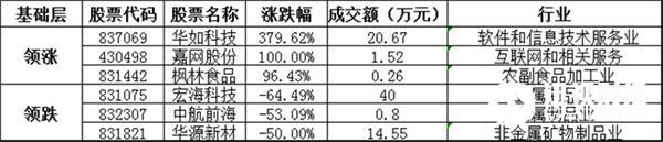 基础层方面,华如科技暴涨379.62%,领涨基础层个股,嘉网股份、枫林食品等涨幅居前;宏海科技、中航前海、华源新材等跌幅居前。