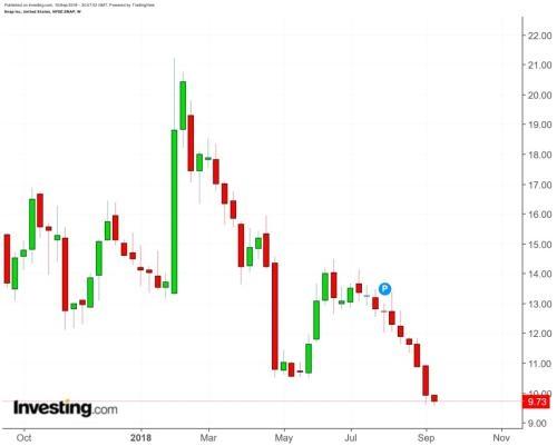 Snap跌至历史新低,股价反弹只有一条路可走?