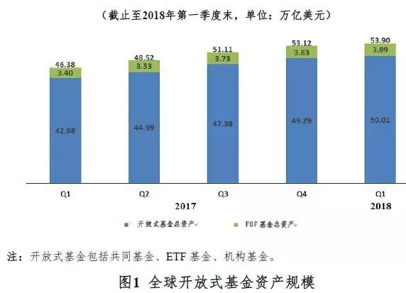 中国基金规模超过日本!全球开放式基金规模将近54万亿美元