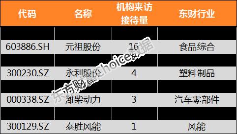 【机构调研】昨日机构调研8家公司 雷曼股份最受欢迎