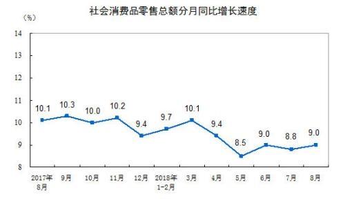 统计局:8月社会消费品零售总额31542亿元 同比增9.0%