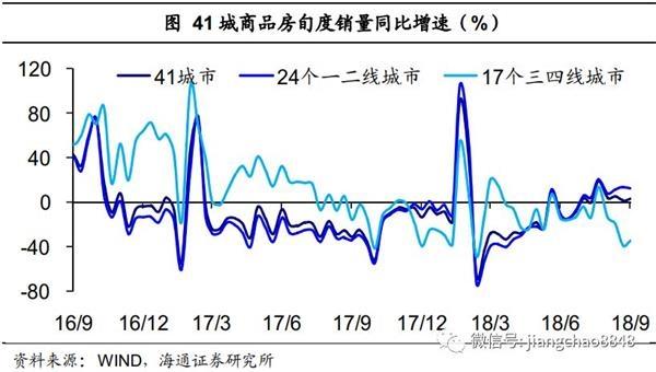 海通证券姜超:需求仍在降温