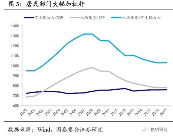 国泰君安:杠杆转移的海外经验