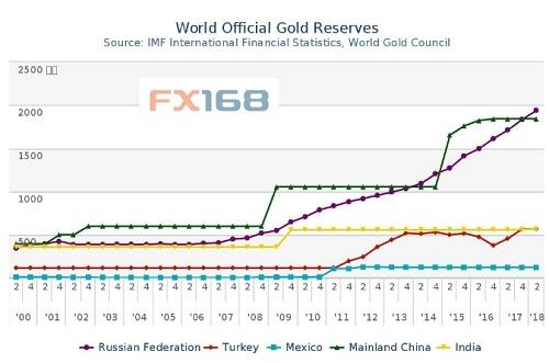 全球官方黄金储备