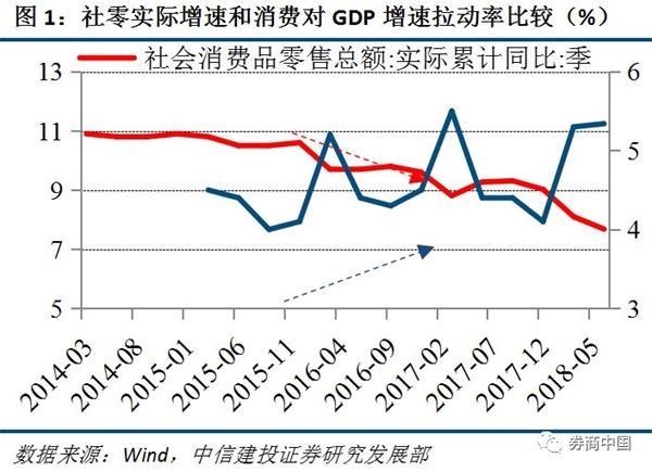 社会零售额回落 为何消费对GDP拉动率却提升?