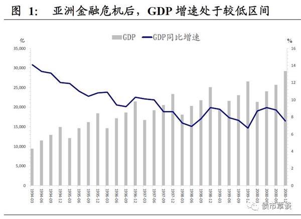国泰君安:财政扩张与杠杆转移
