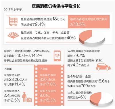 二季度中国消费者信心指数为121.3 连续3个季度处于较乐观区间