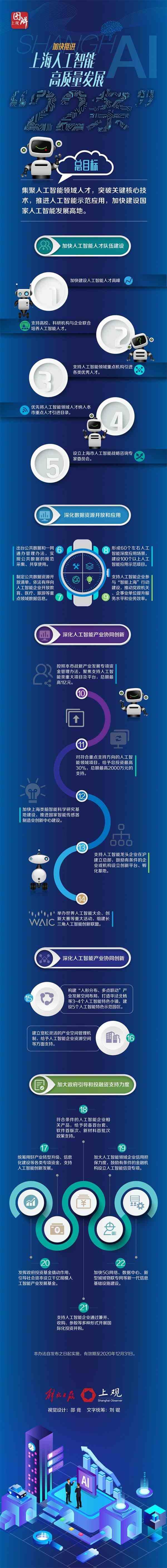 上海推进人工智能发展再出新政 发布22条举措