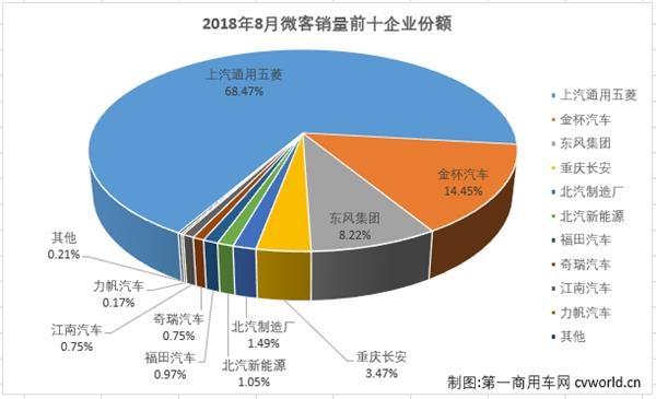 2019微客 销量排行_2016年7月中国车企销量排行榜 自主10家增幅过百