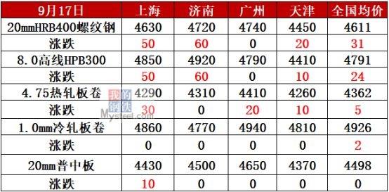 螺纹钢均价涨破4600元!钢价还要创新高?