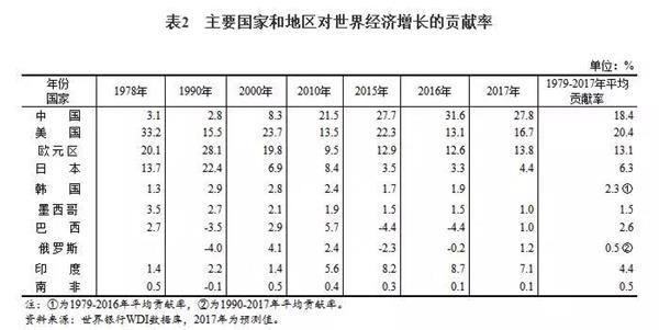 世界经济总量的历史_世界经济总量排名