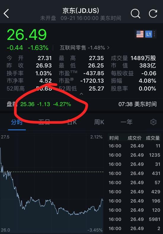 京东股票跌盘