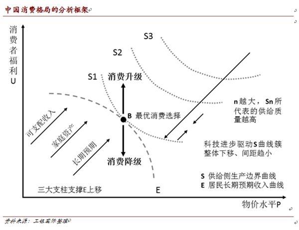 从最优消费选择推演中国消费升级路径