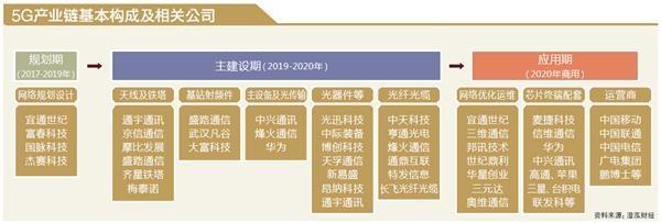 5G时代渐行渐近 基金看好产业链投资机构