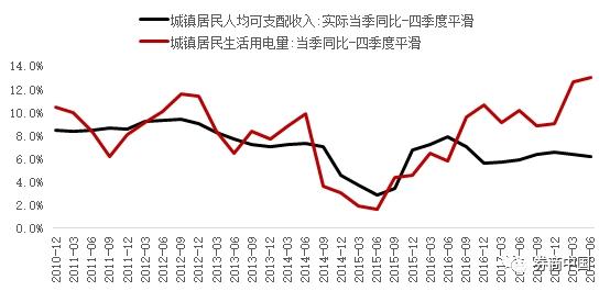 李迅雷:生活用电量上升背后 灰色经济还是国进民退