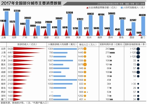 pk10app在哪下:11城社消零售总额超5000亿_谁将成为国际消费中心城市?