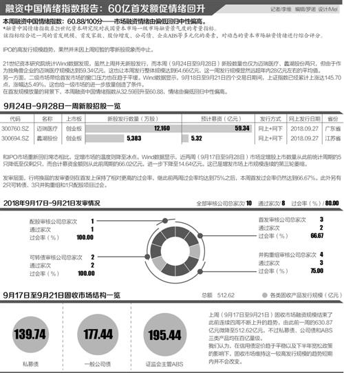 """2018年A股IPO三季报:""""新经济""""、""""智能制造""""效应初显"""