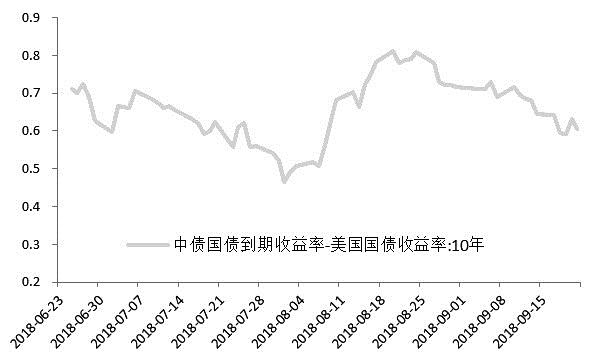 【股指期货】债市下行概率和空间不断降低 四季度不必过度悲观