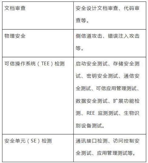 CFCA成为北京移动金融产业联盟检测机构