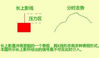 炒股2560战法,摹拟炒股500万股票股市技术 详解涨