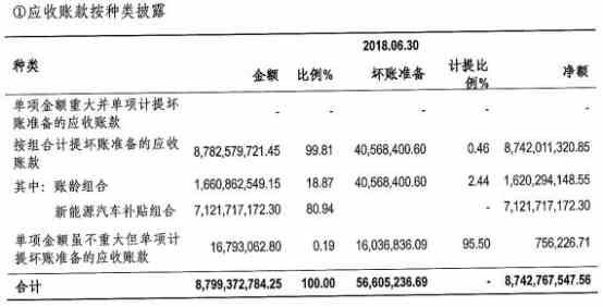 北汽蓝谷一天市值蒸发186亿 应收账款远超半年营收