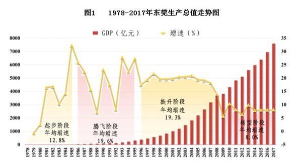 从农业小县到大中城市20强 东莞40年GDP增275倍