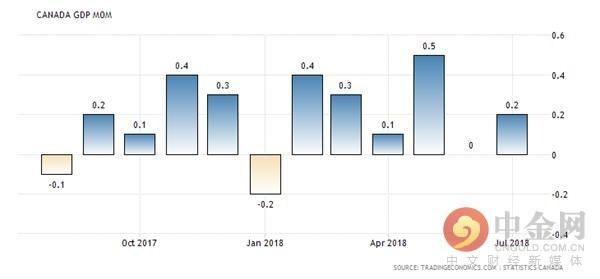 加拿大gdp为什么那么高_加拿大1月份GDP增长0.2 超预期